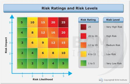 Risk Likelihood Bcmpedia A Wiki Glossary For Business