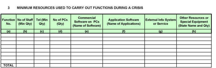 Part 3: Resource Used To Carry Out Critical Business