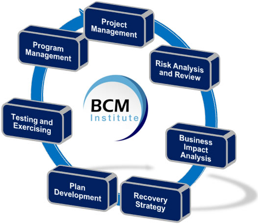 business planning methodology