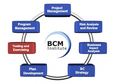 BCM Planning Methodology:Testing and Exercising