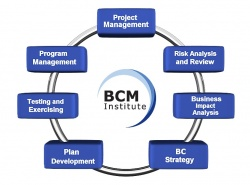 BCM Planning Methodology Overview