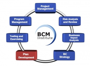 BCM Planning Methodology:Plan Development