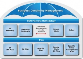 For Business Continuity Management Bcm And Disaster Recovery